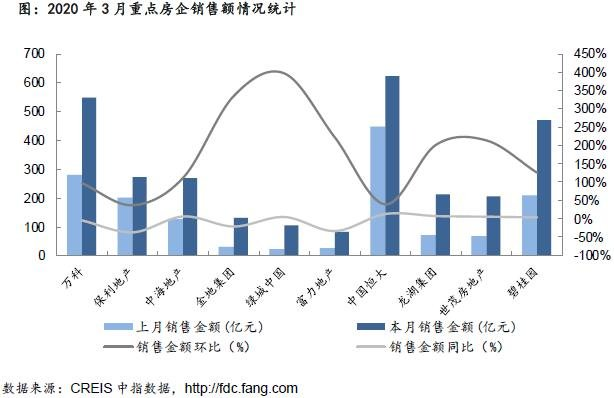 企业:3月龙头房企业绩回升 拿地、融资均放缓
