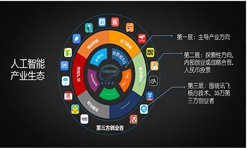 互联网+科技创新,智能产业发展的新机遇